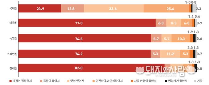 국내산과 수입돼지고기 구입 이유(최근 3개월 수입돼지고기 구매 경험자 515명 대상 %)@소시모