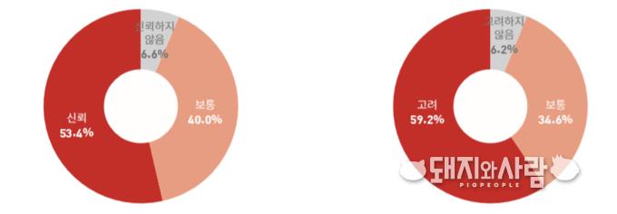 수입축산물 구입 시 축산물에 부착된 표시나 광고의 신뢰도(왼쪽) 및 이들의 구매 기여도(오른쪽), 최근 3개월 수입축산물 구매 경험자 1,015명 대상 %@소시모